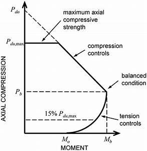 Finite Element Assessment of Methods for Incorporating ...