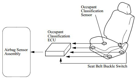 Air Bag Schematic Seat Sensor by Fig 2 Schematic Representation Of An Airbag Assembly