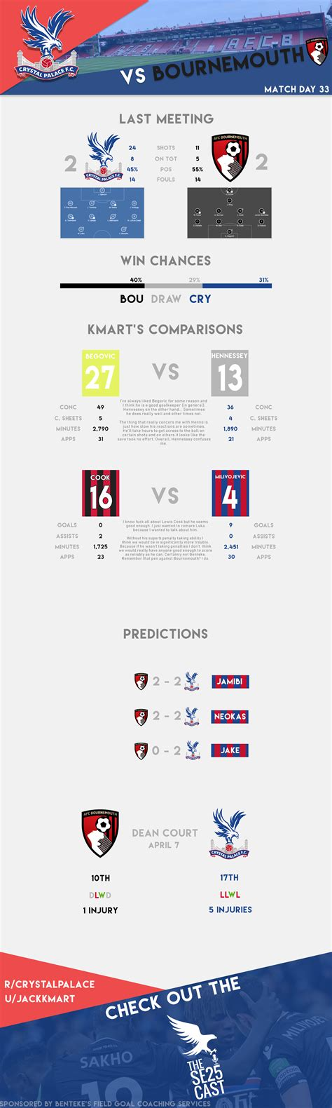 Bournemouth v Crystal Palace : crystalpalace