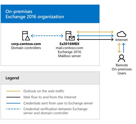 Office 365 Outlook Bandwidth Requirements by Exchange Server Hybrid Deployments Exchange 2013 Help