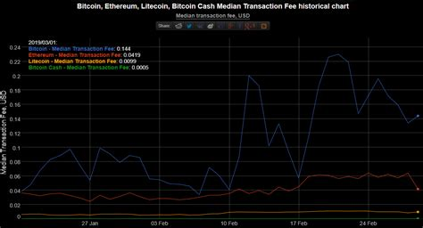 Compared to bitcoin, ethereum's adoption or usage rate does not appear to be that high. Transaction fee (in USD) comparison between Bitcoin Core, Ethereum, Litecoin and Bitcoin Cash. : btc
