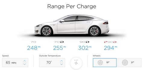 tesla model      mile range  epa