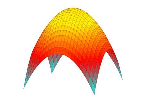 mathegrafix hilfe galerie kurven  funktionen