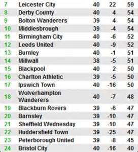 Championship Table, Stats, Results, Form And