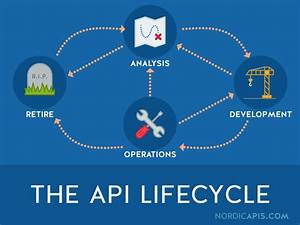 The Entire Api Lifecycle