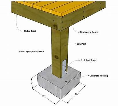 Deck Footing Footings Concrete Decking Base Railing