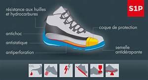 Test De Sécurité : informations norme s1p chaussures de s curit w rth modyf ~ Medecine-chirurgie-esthetiques.com Avis de Voitures