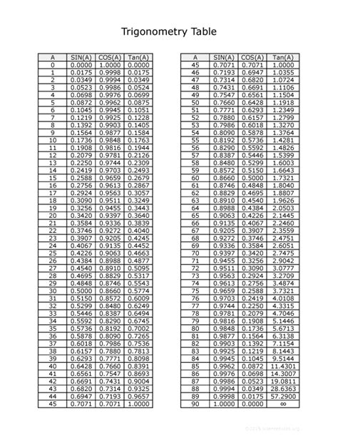 downloadable trig table
