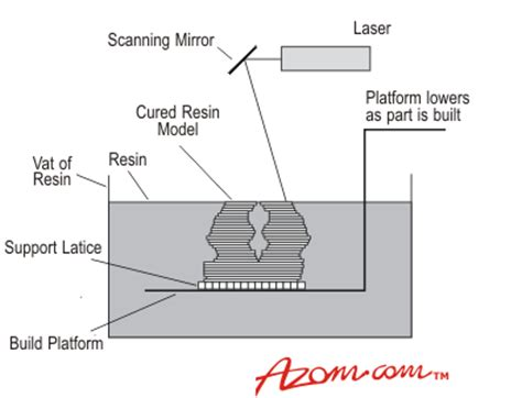 Rapid Prototyping  Photolithography And Stereolithography. What Are Symptoms Of Birth Control. Apelles Collection Agency Web To Sms Gateway. Can You Have More Than One Life Insurance Policy. Indianapolis Storage Facilities. Free Online Investigation Games. Chase Travel Credit Card Best Trading Account. Nationstar Mortgage Rates Maytag Repair Tulsa. Certified Mold Remediator Grad School Finance