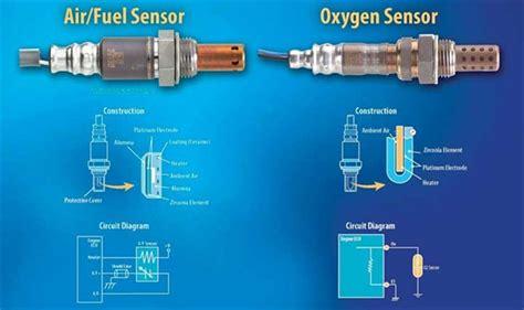 p heated oxygen sensor hos  bank  heater