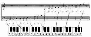 Piano Notes Diagrams