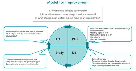 model for improvement template clinical excellence commission model for improvement pdsa