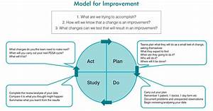 pdsa cycle healthcare wwwpixsharkcom images With model for improvement template