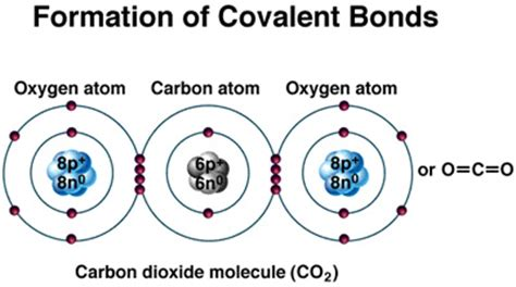 edumission chemistry form 4 chapter 5 covalent bond