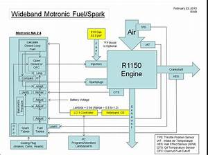Wideband O2 Installation Overview