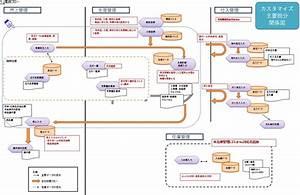 販売管理と生産管理の連携 (工程別生産スケジュール) 柴田充啓IT税理士事務所