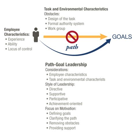 path goal theory pathgoal employer services