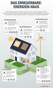 Negative Energie Im Haus : erneuerbare energien strom und w rme f rs zuhause ~ Frokenaadalensverden.com Haus und Dekorationen