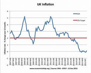 Uk rpi inflation rate history : FOREX Trading