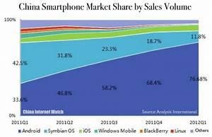 CHART: China Smartphone Market Share in Q1 2012 — China ...