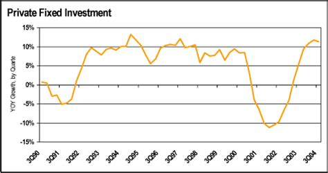 bureau for research and economic analysis of development us economy march 2003 caleast research
