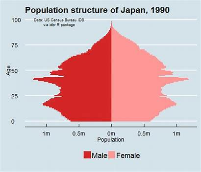 Japan Demographic Collapse Population Aging Country Japans