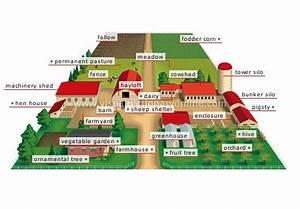Farmstead Layout