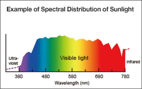 DIY Light Therapy Light, Sunlight Simulation SAD Light