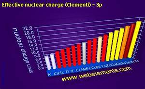 Effective Nuclear Charge - Periodic Trends