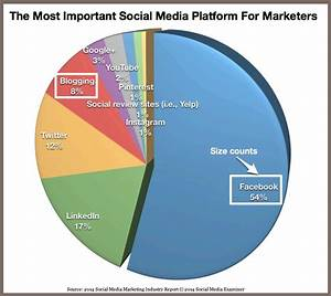 Social Media Platforms 2014 And Beyond [Research/Charts ...