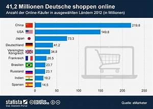 Online Shop De : e commerce umsatz bersteigt 2012 erstmals die billionen dollar marke ~ Buech-reservation.com Haus und Dekorationen