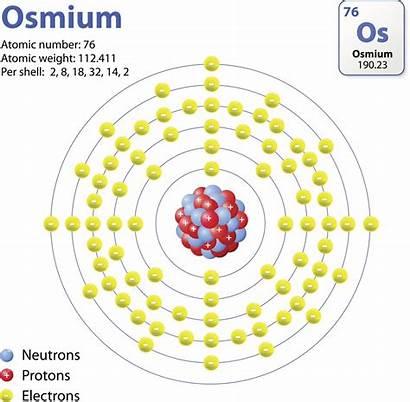 Osmium Atom Transition Metals Uses Related Posts