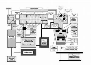 4 Block Diagram Of Generic Medical Linear Accelerator