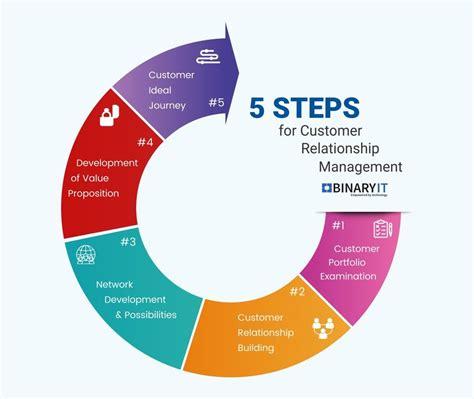 mobile customer relationship management crm solutions crm software binaryit sydney