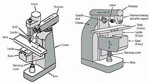 Milling Machines And Process Review