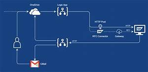 Your Sap On Azure  U2013 Part 9  U2013 Easy Integration Using Azure