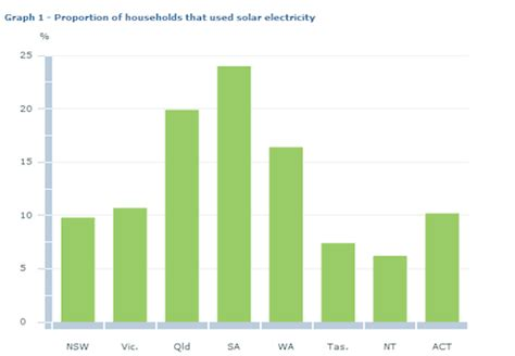australian bureau statistics one in 5 of all australian households now solar