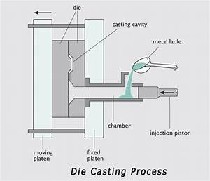 Schematic Diagram Of Casting Process