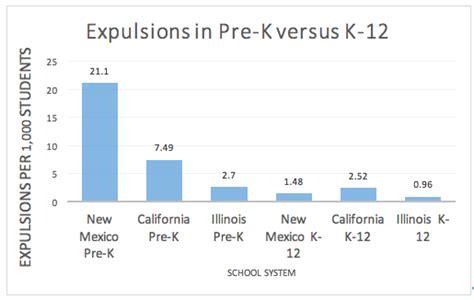 the dangers of preschool expulsion 304 | Screen%2BShot%2B2016 04 29%2Bat%2B4.33.10%2BPM