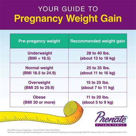 How Much Weight Should You Gain If Pregnant With Twins