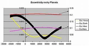 Orbital eccentricity - Wikipedia