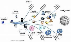 Trends In Information Technology  Looking To The Future