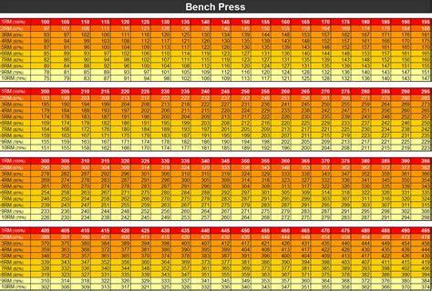 bench press max chart bench bench press chart keywod for 1rm bench press chart