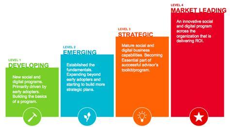 hearsay socials  model  measure social business