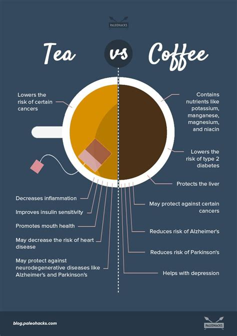 Which one is better for overall health. The Natural Benefits of Tea vs Coffee | PaleoHacks Blog