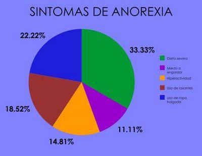 cuadros sinopticos sobre anorexia cuadro comparativo