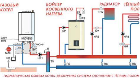 Норматив потребления тепловой энергии на отопление