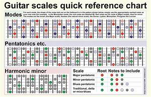 Guitar Scales Chart By Harrycantdraw On Deviantart