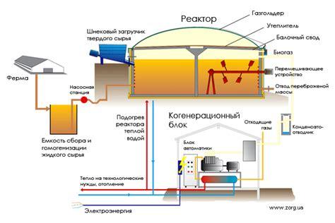 Производство биогаза . цена биогазовой установки