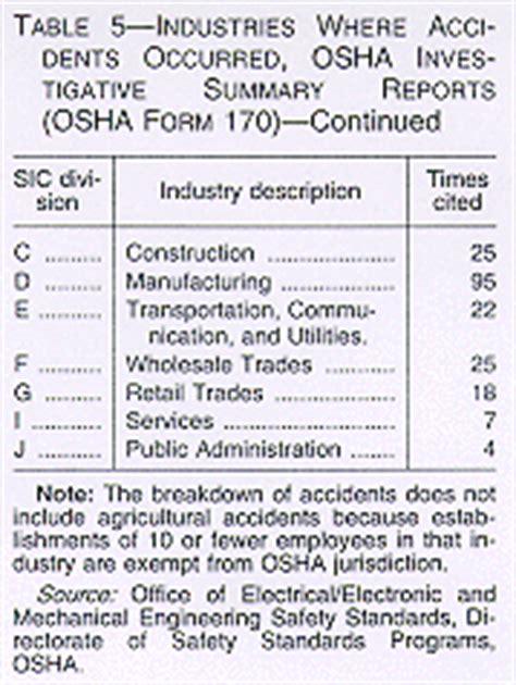 osha phone number powered industrial truck operator rule